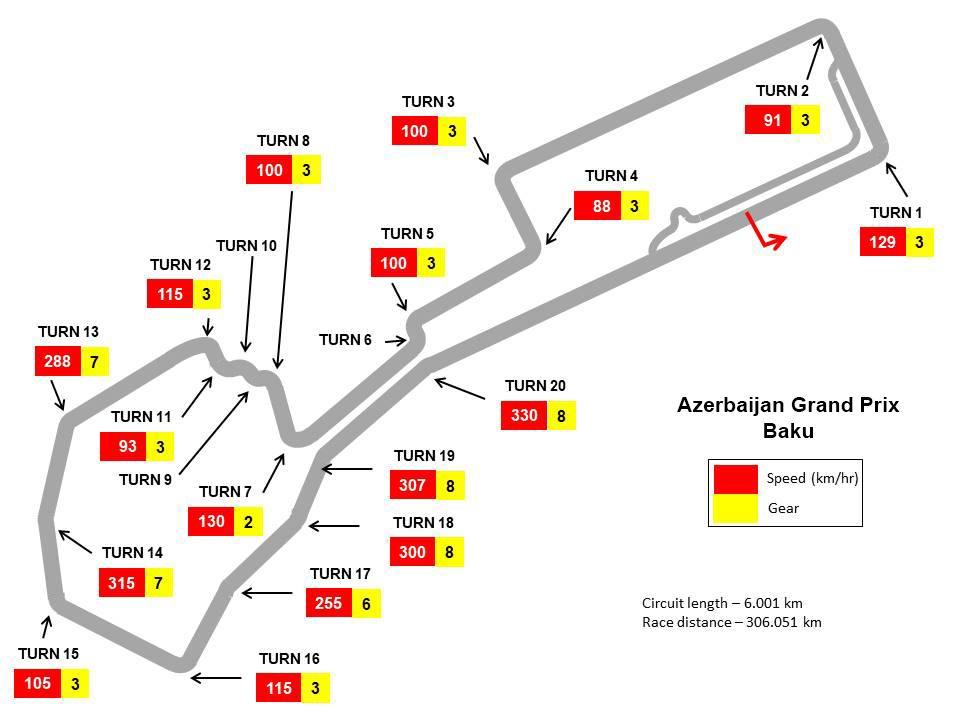 Baku International Circuit